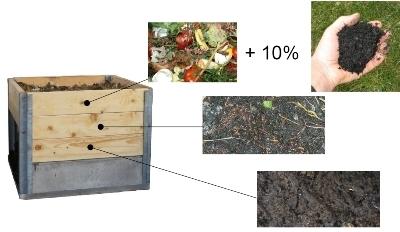 wurmkompostierung den rohstoff holz 3 fach nutzen holzkohle w rme strom. Black Bedroom Furniture Sets. Home Design Ideas